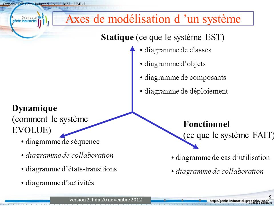 Michel Tollenaere version 2.1 du 20 novembre 2012 Grenoble INP Génie industriel 2A ICL MSI – UML 1 5 diagramme de classes diagramme dobjets diagramme