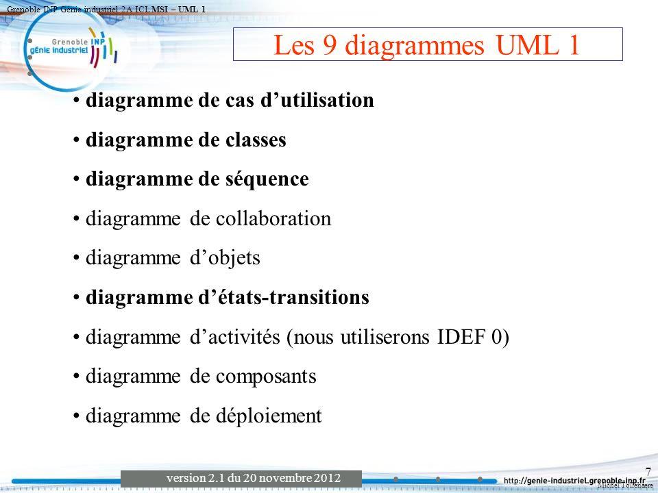Michel Tollenaere version 2.1 du 20 novembre 2012 Grenoble INP Génie industriel 2A ICL MSI – UML 1 8 DiagrammeClassesComposantsDéploiementCollaborationEtats TransitionsSéquenceObjetsCas d utilisation ClassesEtats TransitionsSéquence Ceci est un commentaire Description UML des 9 diagrammes UML Activité