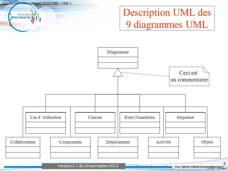 Michel Tollenaere version 2.1 du 20 novembre 2012 Grenoble INP Génie industriel 2A ICL MSI – UML 1 9 Cas dutilisation une fonctionnalité attendue du système (VEGA2) par les différents acteurs.
