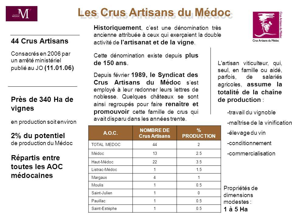 Historiquement : XII - XV ème siècle: Les bourgeois (habitants de Bordeaux) jouissent dune exonération de charges sur les vins de leur vigne et se rendent acquéreurs des meilleures terres à qui lon donne le nom de « Crus Bourgeois ».