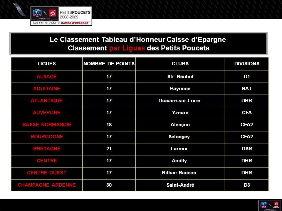 Le Classement Tableau dHonneur Caisse dEpargne Classement par Ligues des Petits Poucets LIGUESNOMBRE DE POINTSCLUBSDIVISIONS ALSACE17Str.
