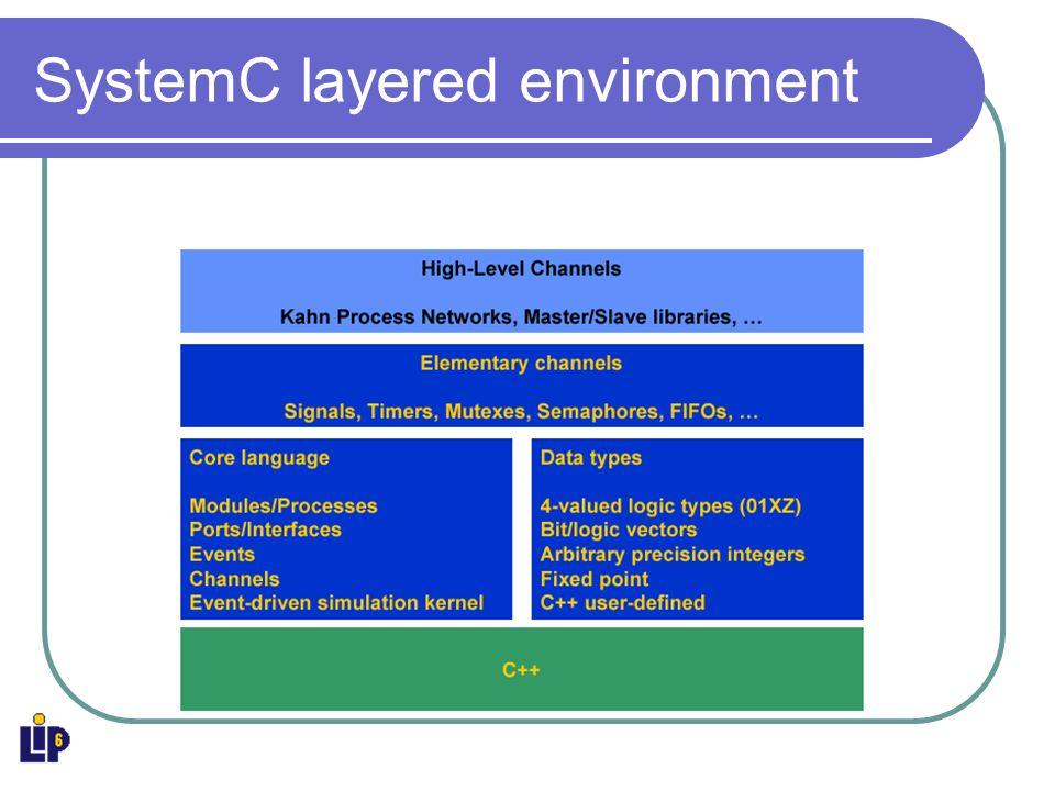 Commencer en SystemC POO : Classe, objet, instance en C++ Application : Réécrire ladditionneur VHDL en SystemC à partir de deux demi-additionneurs.