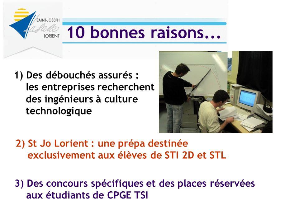 2) St Jo Lorient : une prépa destinée exclusivement aux élèves de STI 2D et STL 1) Des débouchés assurés : les entreprises recherchent des ingénieurs