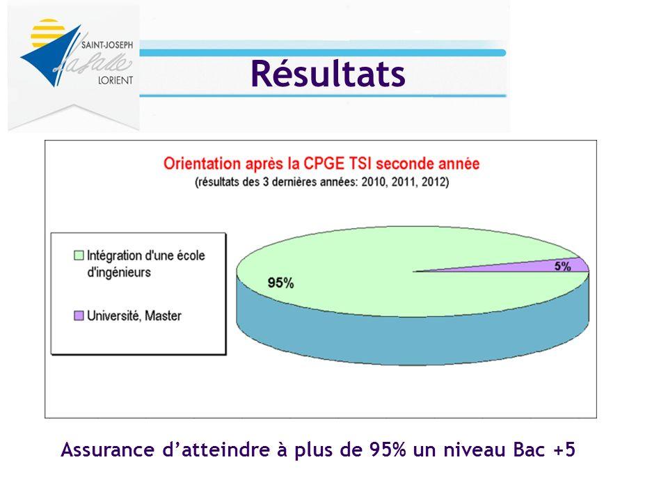 Résultats Assurance datteindre à plus de 95% un niveau Bac +5