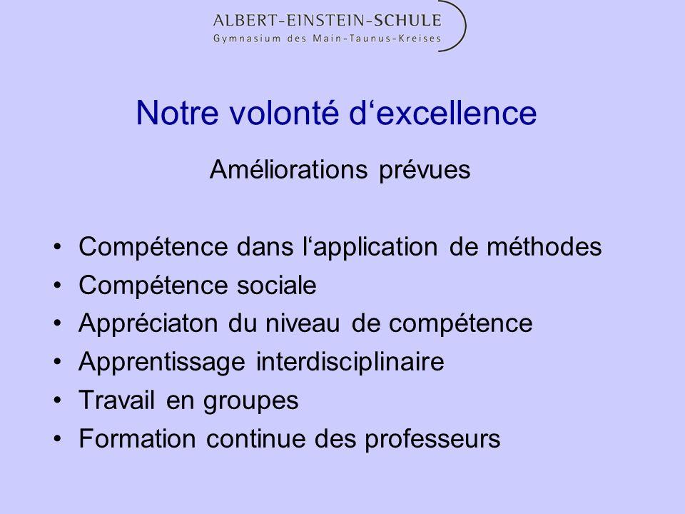 Notre volonté dexcellence Améliorations prévues Compétence dans lapplication de méthodes Compétence sociale Appréciaton du niveau de compétence Appren