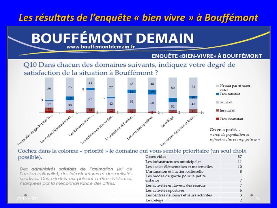 Les résultats de lenquête « bien vivre » à Bouffémont 21/05/201413Réunion publique Bouffémont Demain