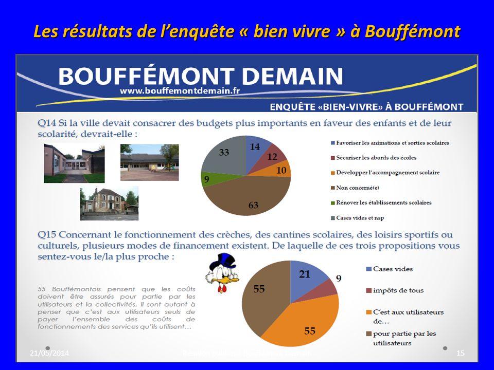 Les résultats de lenquête « bien vivre » à Bouffémont 21/05/201415Réunion publique Bouffémont Demain