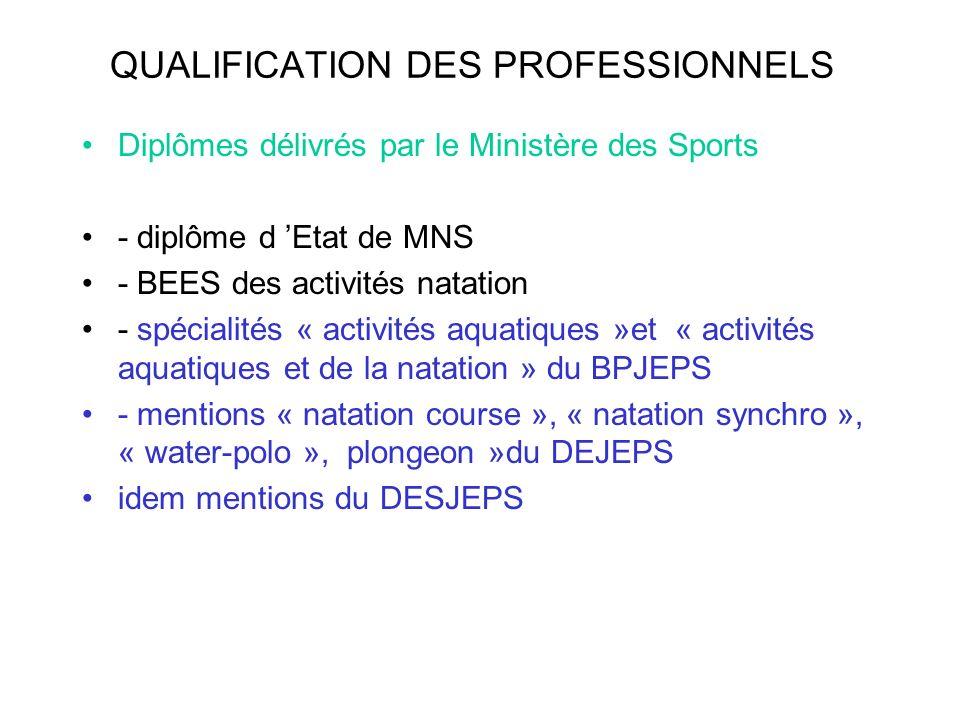 QUALIFICATION DES PROFESSIONNELS Diplômes délivrés par le Ministère des Sports - diplôme d Etat de MNS - BEES des activités natation - spécialités « a