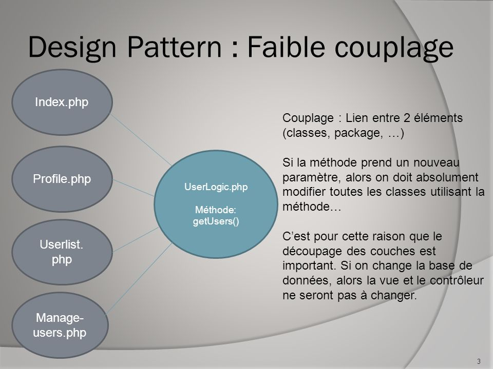 Design Pattern : Faible couplage 3 Index.php UserLogic.php Méthode: getUsers() Profile.php Manage- users.php Userlist.