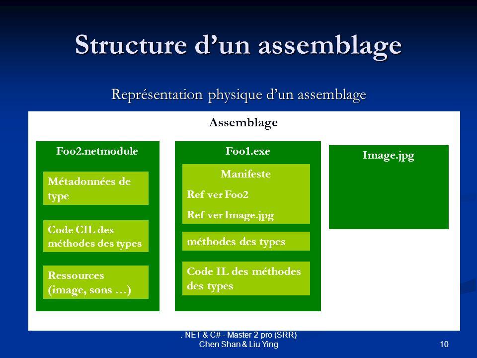 10. NET & C# - Master 2 pro (SRR) Chen Shan & Liu Ying Structure dun assemblage Représentation physique dun assemblage Assemblage Foo2.netmodule Métad