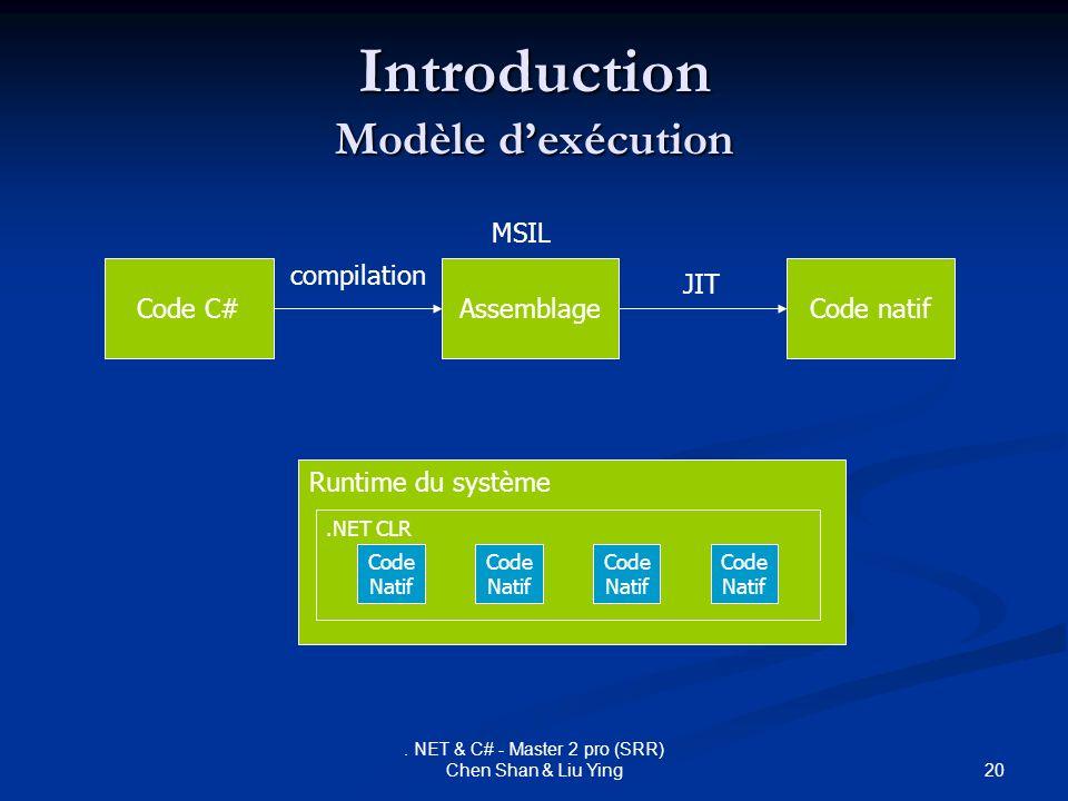 20. NET & C# - Master 2 pro (SRR) Chen Shan & Liu Ying Introduction Modèle dexécution Code C# compilation Assemblage JIT Code natif Runtime du système