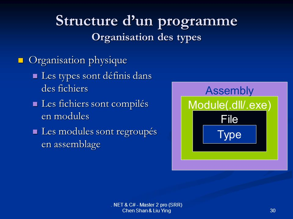 30. NET & C# - Master 2 pro (SRR) Chen Shan & Liu Ying Structure dun programme Organisation des types Organisation physique Organisation physique Les