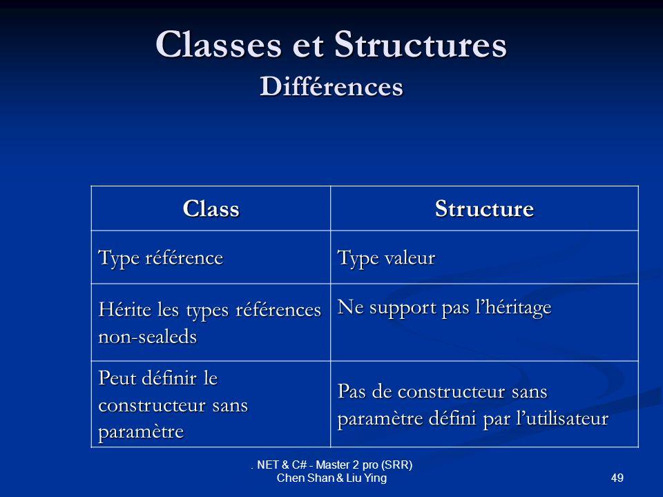 49. NET & C# - Master 2 pro (SRR) Chen Shan & Liu Ying Classes et Structures Différences ClassStructure Type référence Type valeur Hérite les types ré