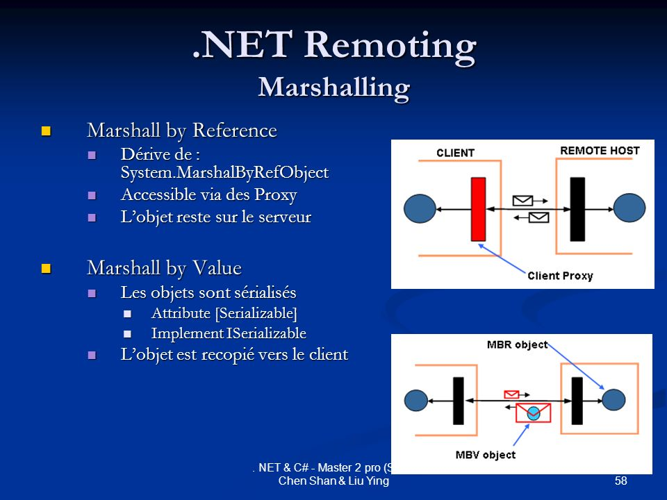 58. NET & C# - Master 2 pro (SRR) Chen Shan & Liu Ying.NET Remoting Marshalling Marshall by Reference Marshall by Reference Dérive de : System.Marshal