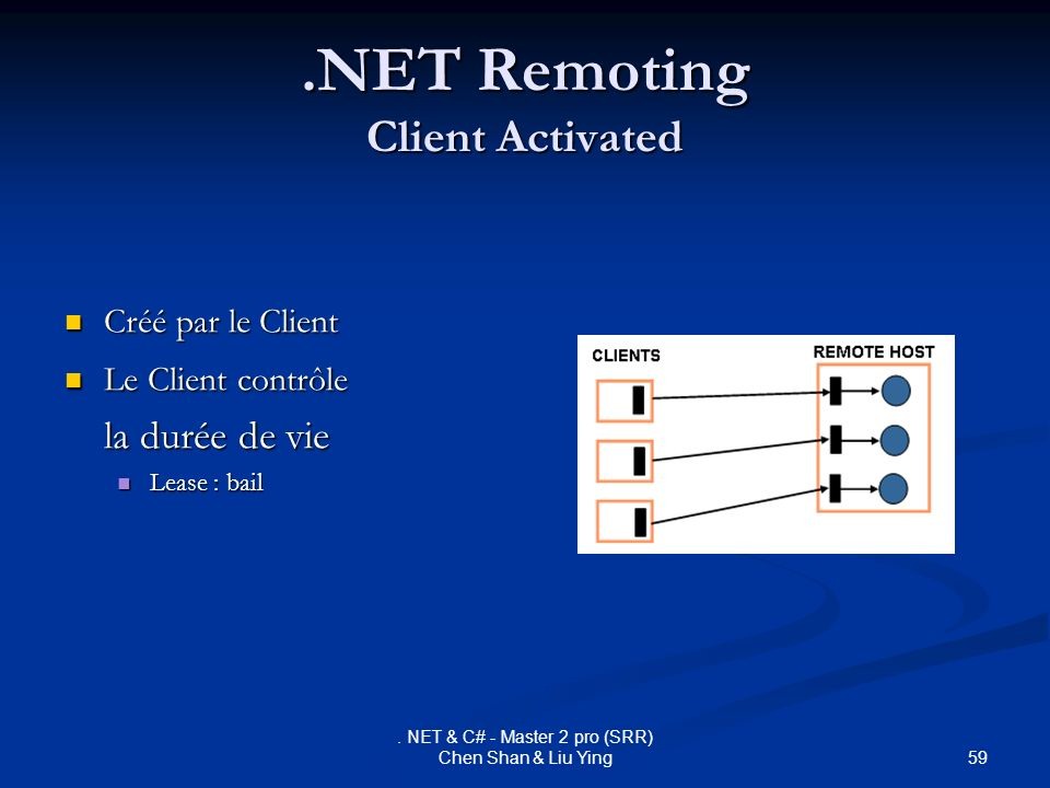 59. NET & C# - Master 2 pro (SRR) Chen Shan & Liu Ying.NET Remoting Client Activated Créé par le Client Créé par le Client Le Client contrôle Le Clien