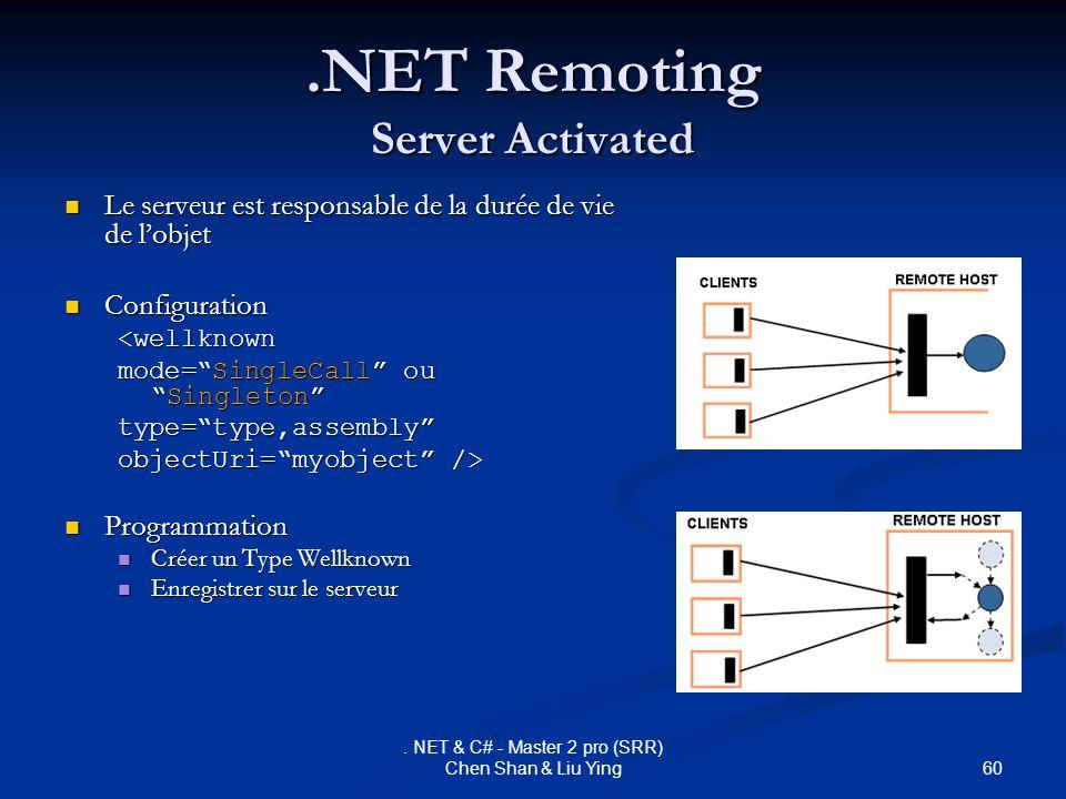 60. NET & C# - Master 2 pro (SRR) Chen Shan & Liu Ying.NET Remoting Server Activated Le serveur est responsable de la durée de vie de lobjet Le serveu