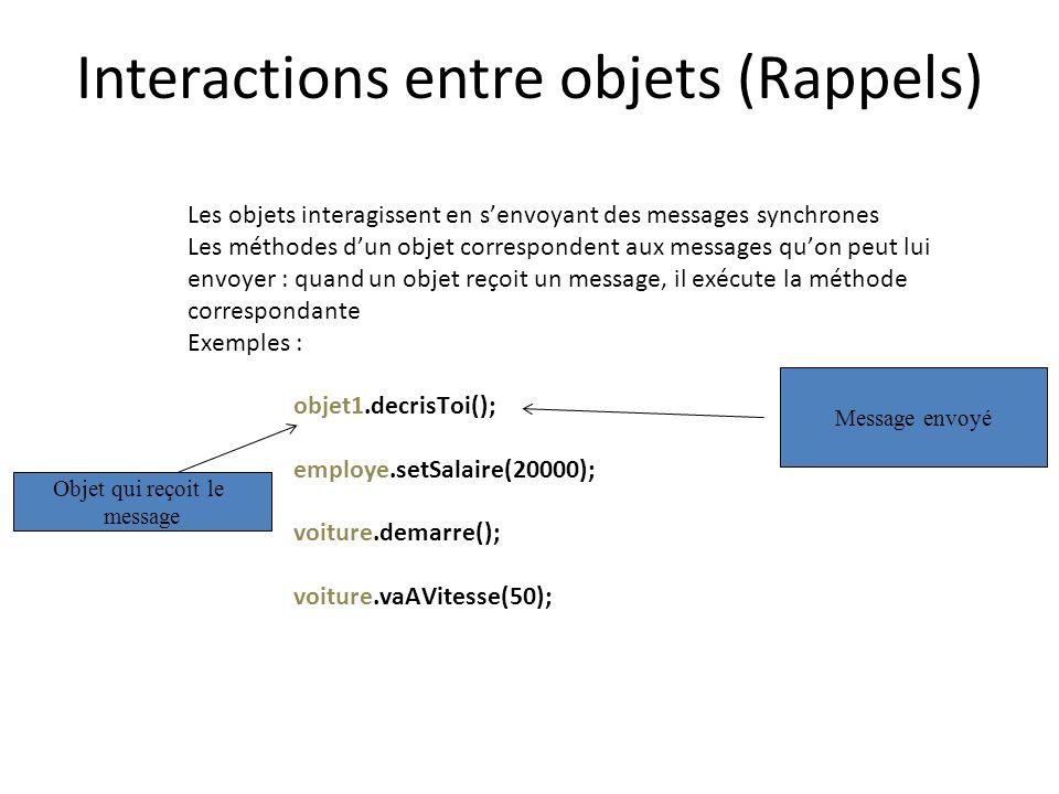 Interactions entre objets (Rappels) Les objets interagissent en senvoyant des messages synchrones Les méthodes dun objet correspondent aux messages qu