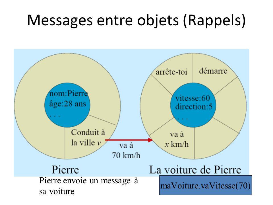Messages entre objets (Rappels) Pierre envoie un message à sa voiture maVoiture.vaVitesse(70)