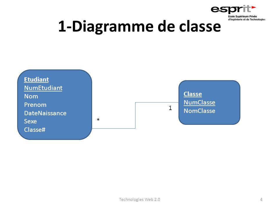 1-Diagramme de classe Technologies Web 2.04 Etudiant NumEtudiant Nom Prenom DateNaissance Sexe Classe# Classe NumClasse NomClasse * 1