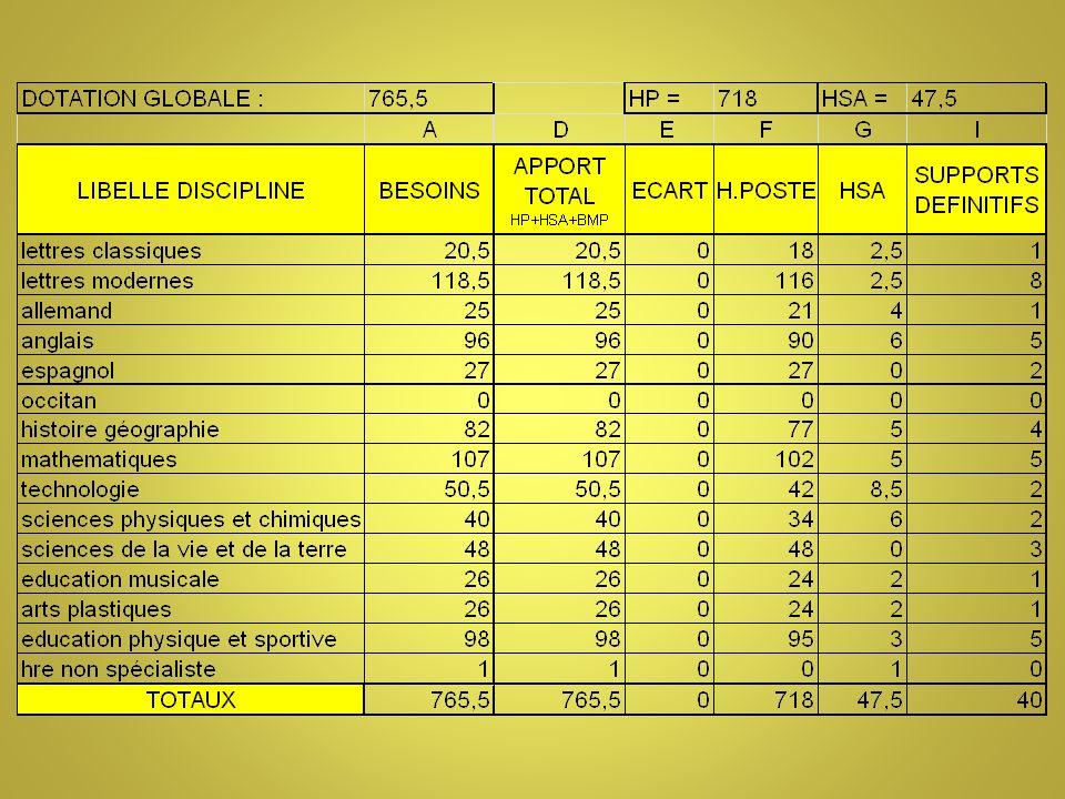 Politique pédagogique La « marge » est mise sur laide aux élèves en difficulté (niveau 6 ème et 5 ème ).