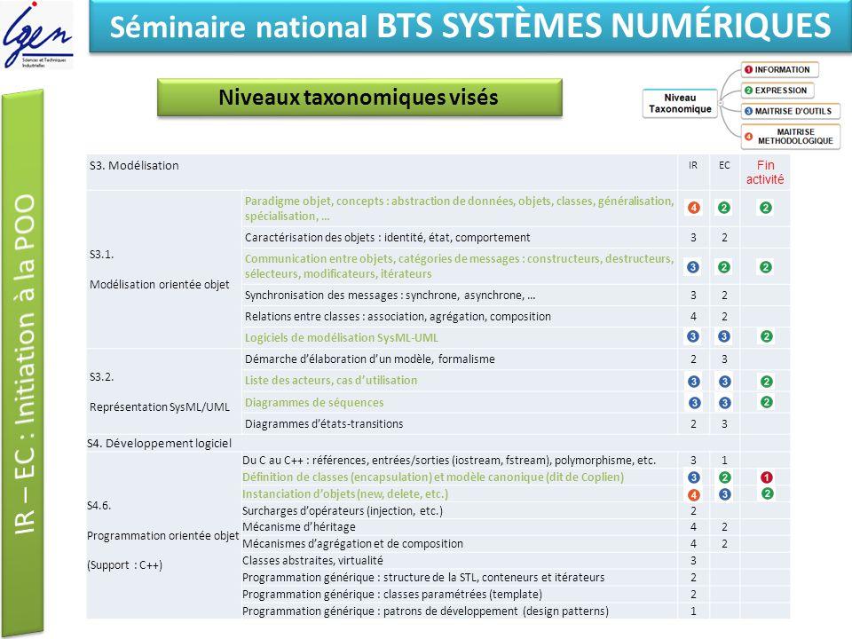 Eléments de constat Séminaire national BTS SYSTÈMES NUMÉRIQUES S3. Modélisation IREC Fin activité S3.1. Modélisation orientée objet Paradigme objet, c
