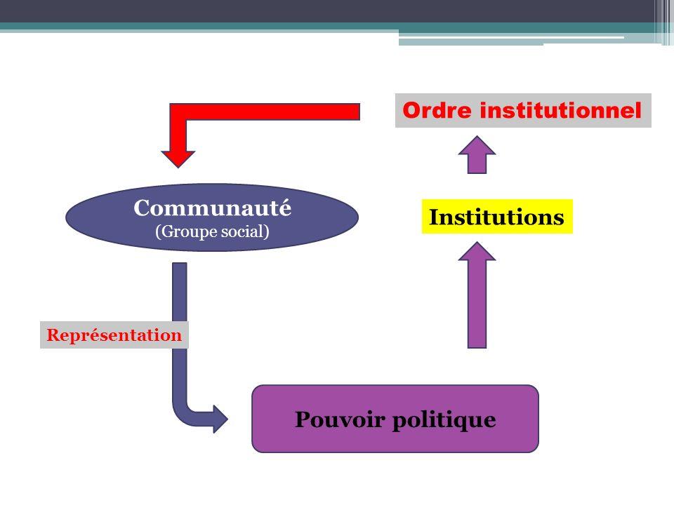 Communauté (Groupe social) Institutions Pouvoir politique Représentation Ordre institutionnel