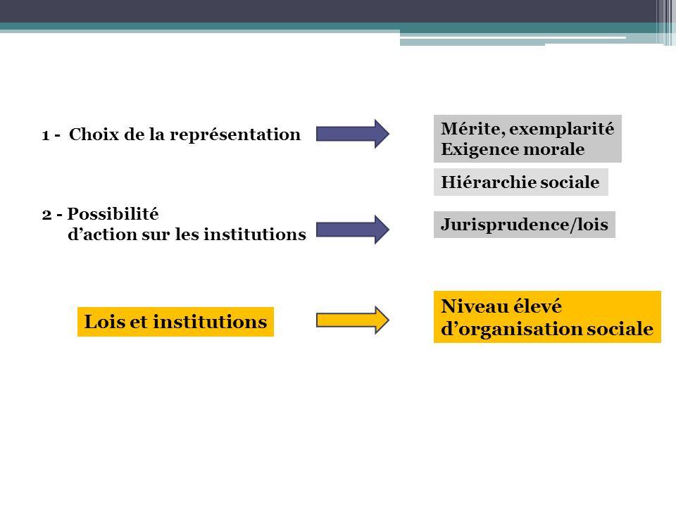 1 - Choix de la représentation 2 - Possibilité daction sur les institutions Mérite, exemplarité Exigence morale Jurisprudence/lois Lois et institution