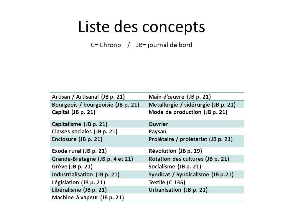 Liste des concepts C= Chrono / JB= journal de bord Artisan / Artisanal (JB p.