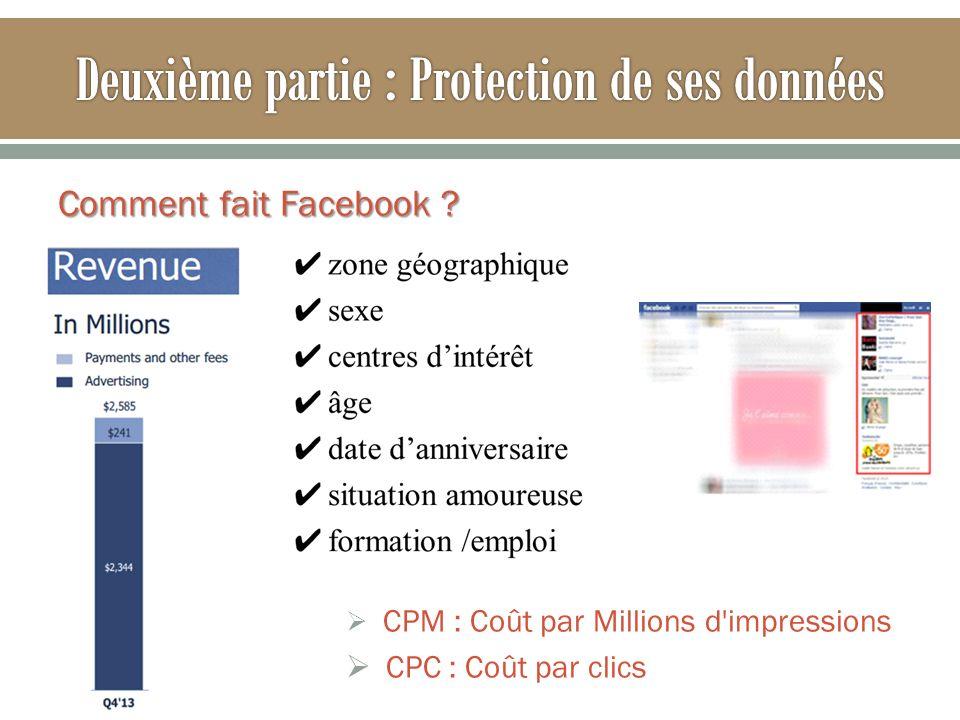 Comment fait Facebook ? CPM : Coût par Millions d'impressions CPC : Coût par clics