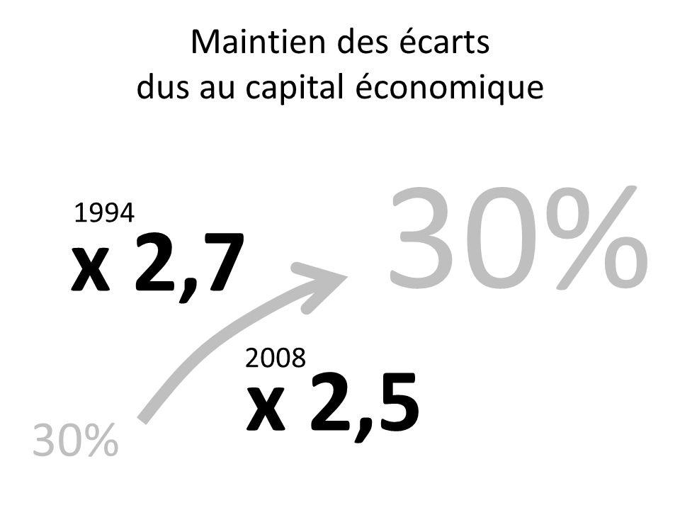 Maintien des écarts dus au capital économique 30% x 2,5 x 2,7 1994 2008