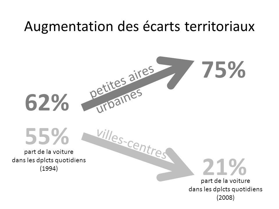 Augmentation des écarts territoriaux 62% 75% part de la voiture dans les dplcts quotidiens (1994) part de la voiture dans les dplcts quotidiens (2008)