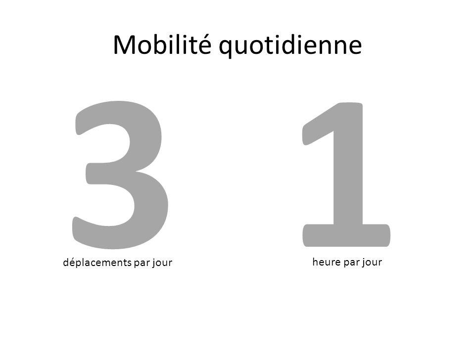 Mobilité quotidienne 31 déplacements par jour heure par jour