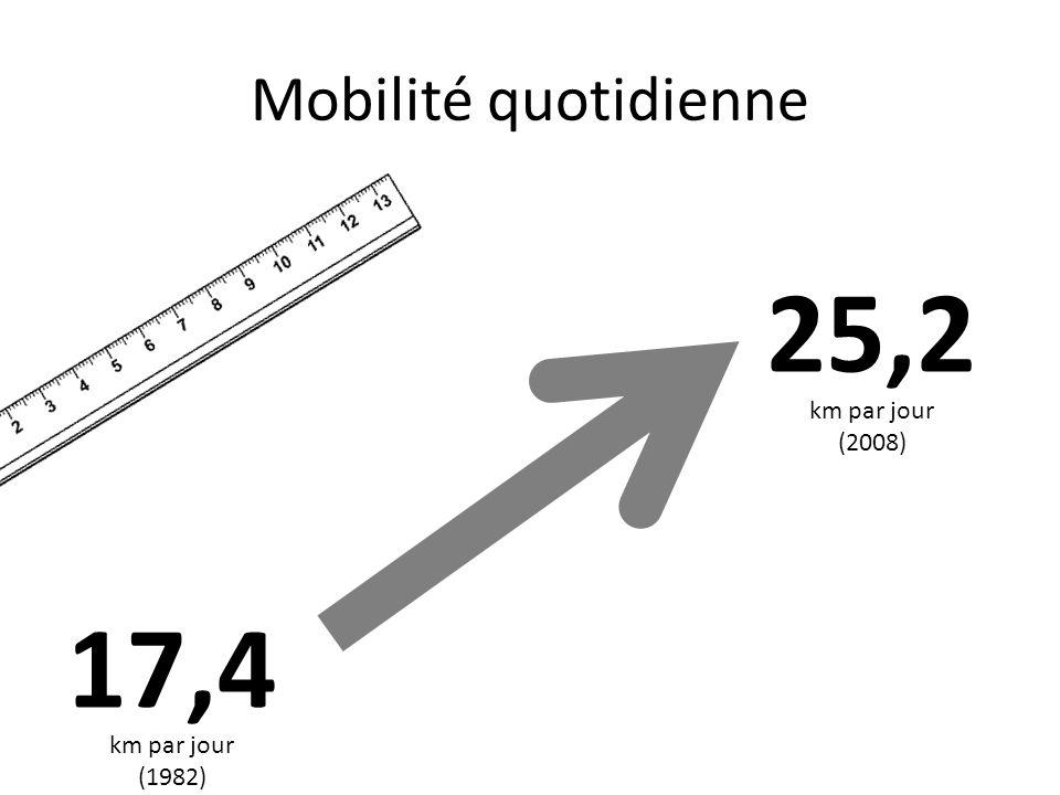 17,4 25,2 km par jour (1982) km par jour (2008) Mobilité quotidienne