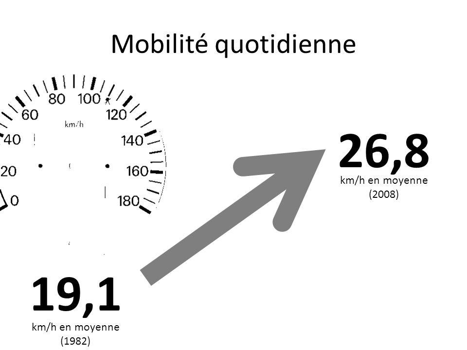 19,1 26,8 km/h en moyenne (1982) km/h en moyenne (2008)