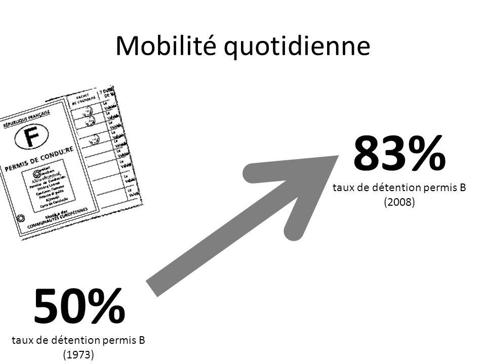 Mobilité quotidienne 50% 83% taux de détention permis B (1973) taux de détention permis B (2008)