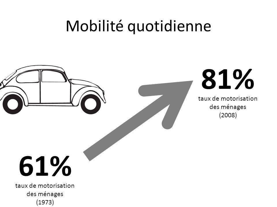 Mobilité quotidienne 61% 81% taux de motorisation des ménages (1973) taux de motorisation des ménages (2008)