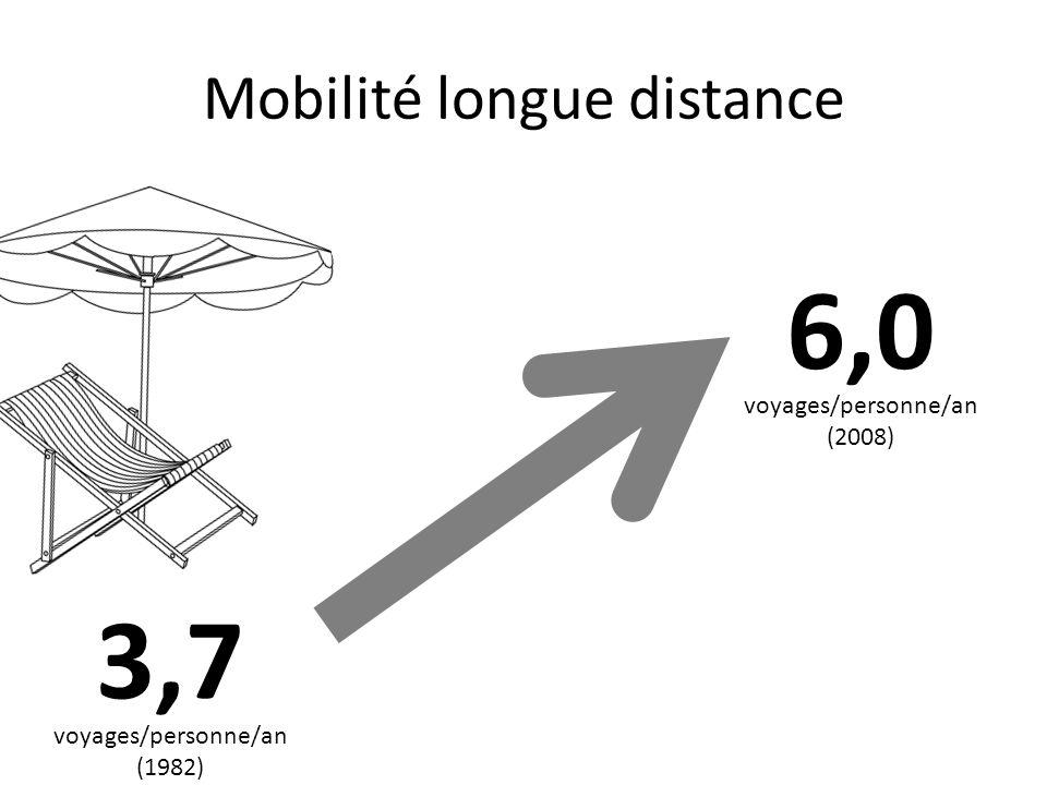 Mobilité longue distance 3,7 6,0 voyages/personne/an (1982) voyages/personne/an (2008)