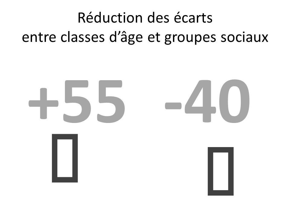 Réduction des écarts entre classes dâge et groupes sociaux +55-40