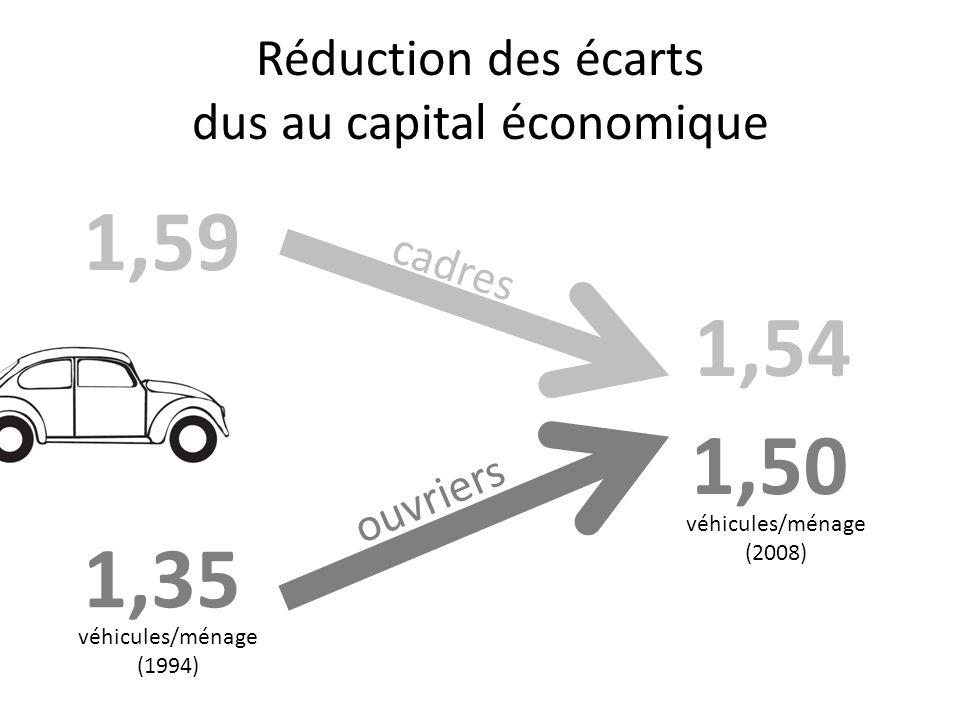 Réduction des écarts dus au capital économique 1,35 1,50 véhicules/ménage (1994) véhicules/ménage (2008) 1,59 1,54 cadres ouvriers