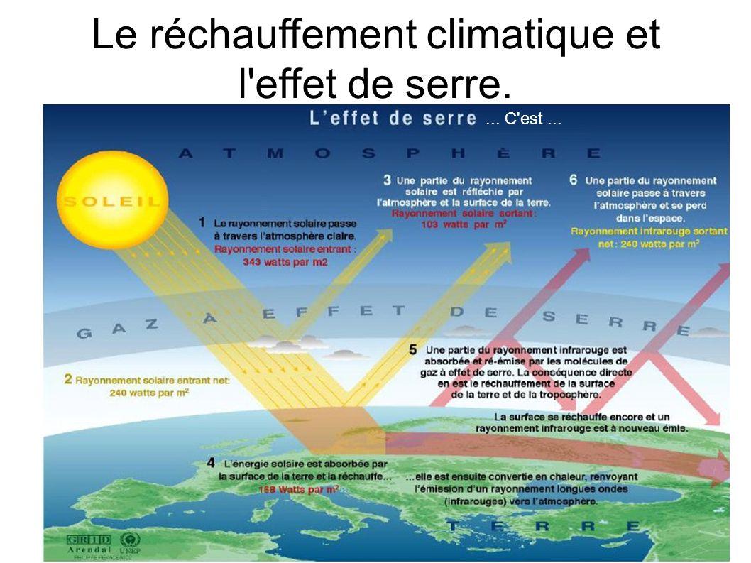 Le réchauffement climatique et l'effet de serre.... C'est...