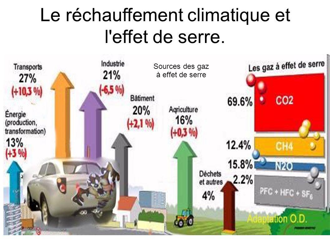 Le réchauffement climatique et l'effet de serre. Sources des gaz à effet de serre