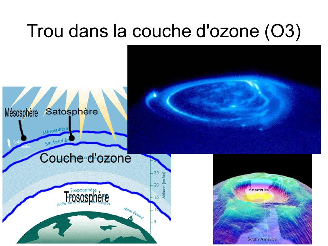 Trou dans la couche d'ozone (O3)