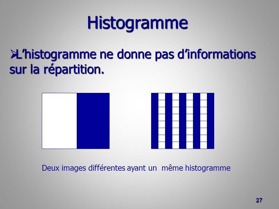 27 Lhistogramme ne donne pas dinformations sur la répartition.