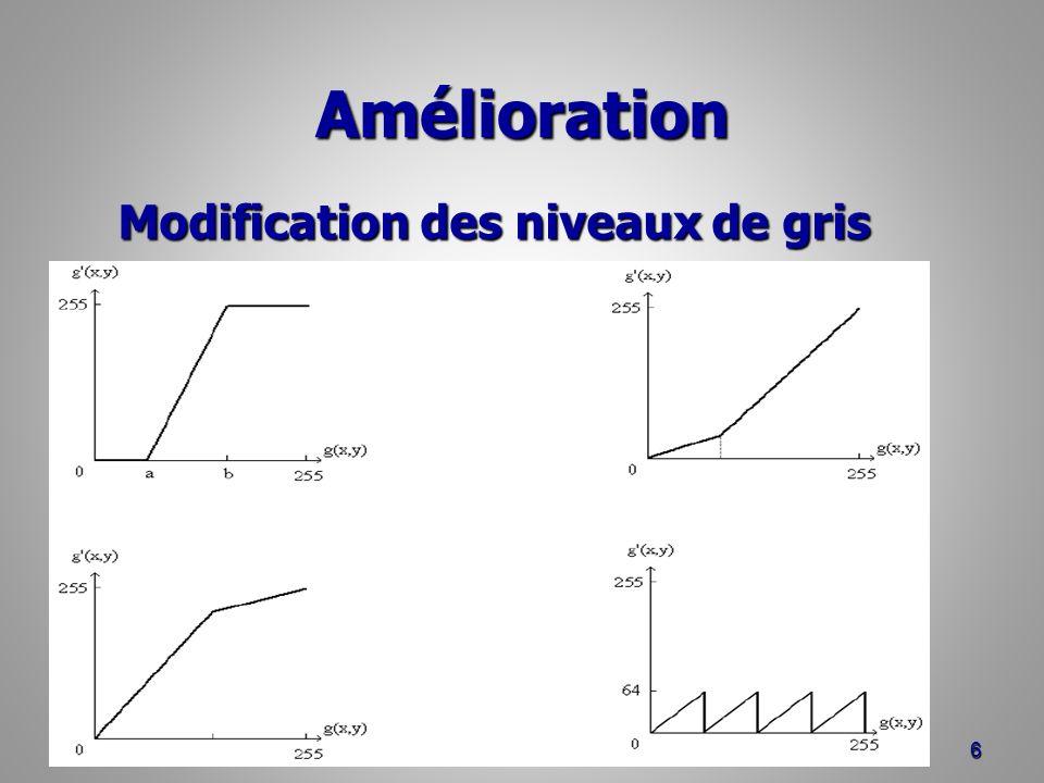 Egalisation dhistogramme histogramme résultat plat : distribution uniforme des niveaux de gris histogramme résultat plat : distribution uniforme des niveaux de gris –tous les niveaux de gris ont le même nombre de pixels après égalisation.