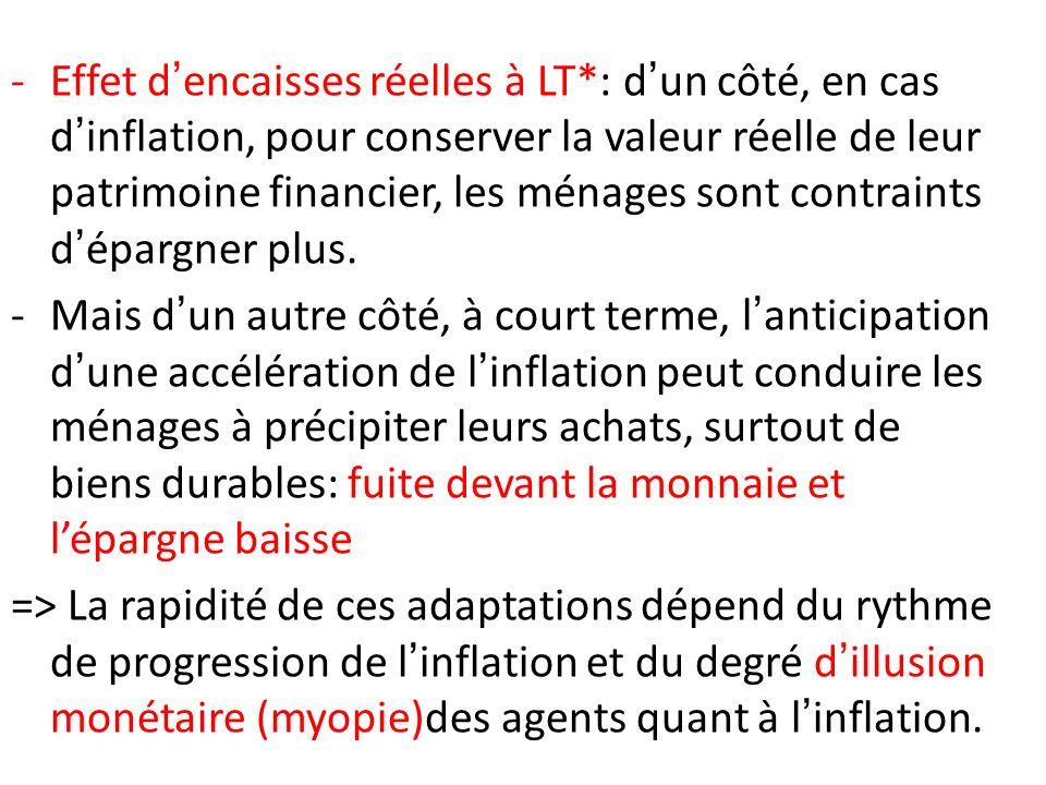 -Effet dencaisses réelles à LT*: dun côté, en cas dinflation, pour conserver la valeur réelle de leur patrimoine financier, les ménages sont contraint