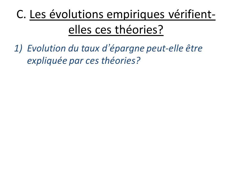 C. Les évolutions empiriques vérifient- elles ces théories? 1)Evolution du taux dépargne peut-elle être expliquée par ces théories?