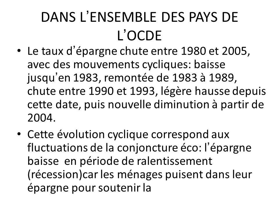 DANS LENSEMBLE DES PAYS DE LOCDE Le taux dépargne chute entre 1980 et 2005, avec des mouvements cycliques: baisse jusquen 1983, remontée de 1983 à 198