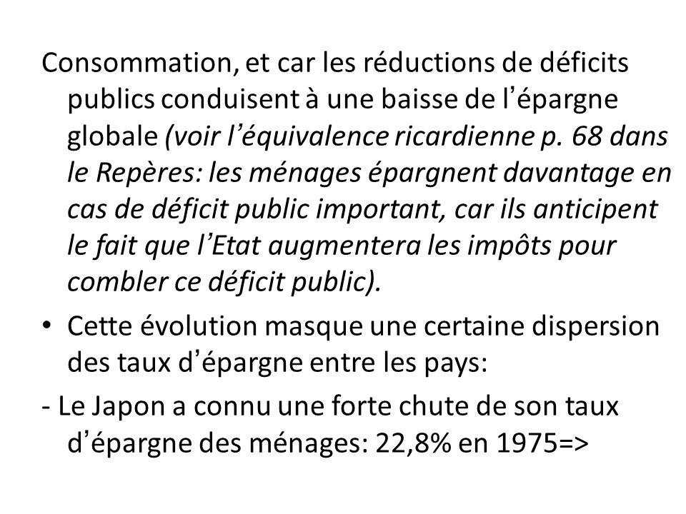 Consommation, et car les réductions de déficits publics conduisent à une baisse de lépargne globale (voir léquivalence ricardienne p. 68 dans le Repèr