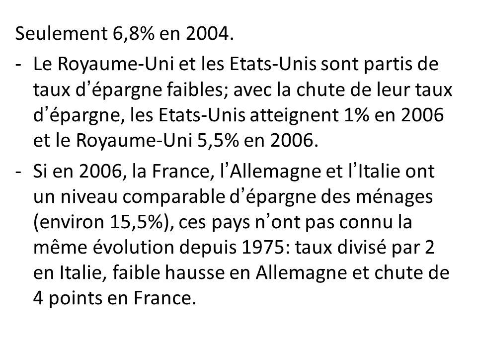 Seulement 6,8% en 2004. -Le Royaume-Uni et les Etats-Unis sont partis de taux dépargne faibles; avec la chute de leur taux dépargne, les Etats-Unis at