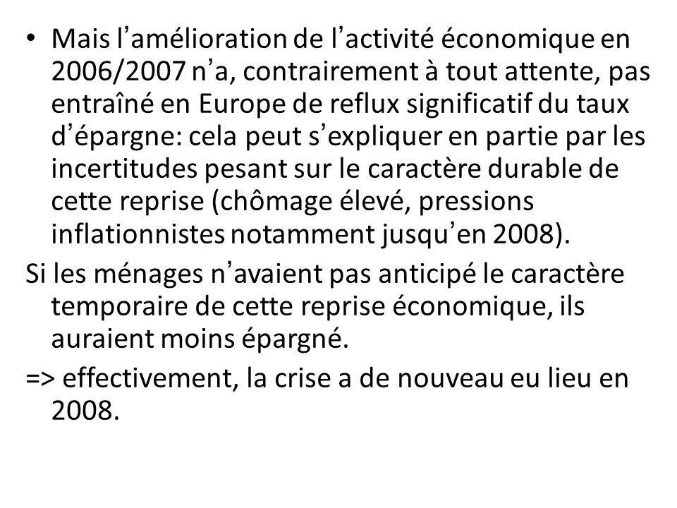 Mais lamélioration de lactivité économique en 2006/2007 na, contrairement à tout attente, pas entraîné en Europe de reflux significatif du taux déparg